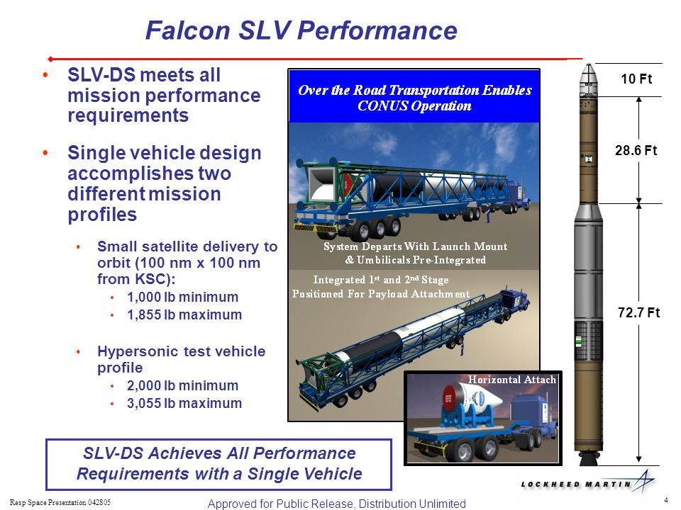 4 Resp Space Presentation SLV-DS meets all mission performance requirements Single vehicle design accomplishes two different mission profiles Small satellite delivery to orbit (100 nm x 100 nm from KSC): 1,000 lb minimum 1,855 lb maximum Hypersonic test vehicle profile 2,000 lb minimum 3,055 lb maximum 72.7 Ft 28.6 Ft 10 Ft Falcon SLV Performance SLV-DS Achieves All Performance Requirements with a Single Vehicle Approved for Public Release, Distribution Unlimited