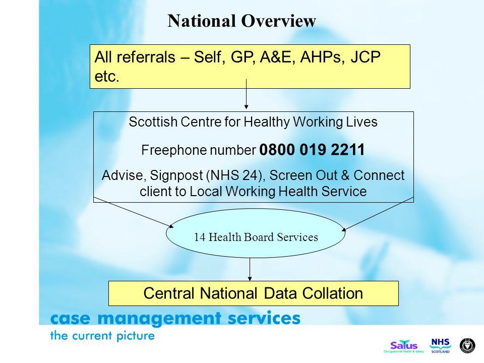 All referrals – Self, GP, A&E, AHPs, JCP etc.