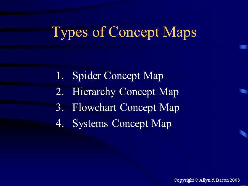 Copyright © Allyn & Bacon 2008 Types of Concept Maps 1.Spider Concept Map 2.Hierarchy Concept Map 3.Flowchart Concept Map 4.Systems Concept Map