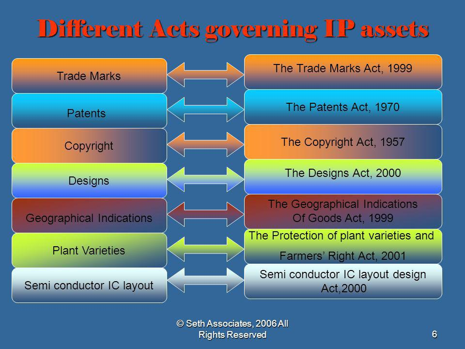 © Seth Associates, 2006 All Rights Reserved67 Foreign laws impacting on IP It is not uncommon in present day acquisitions for rights in intellectual property to arise in various jurisdictionseg foreign registered trade marks, granted patents etcor in the case of licences, for those to be governed by the laws of jurisdictions outside India.