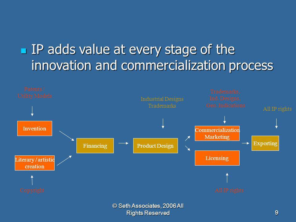 © Seth Associates, 2006 All Rights Reserved9 IP adds value at every stage of the innovation and commercialization process IP adds value at every stage