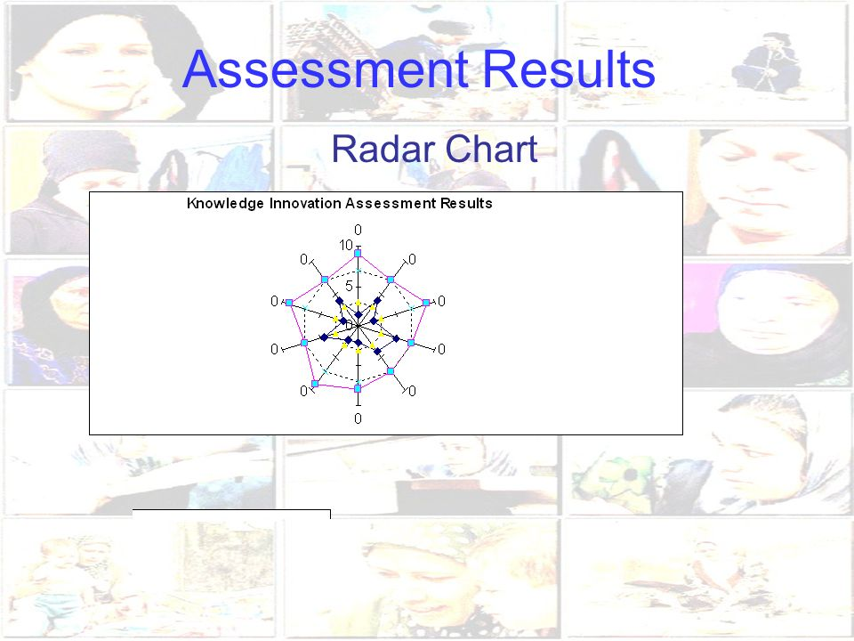Assessment Results Radar Chart