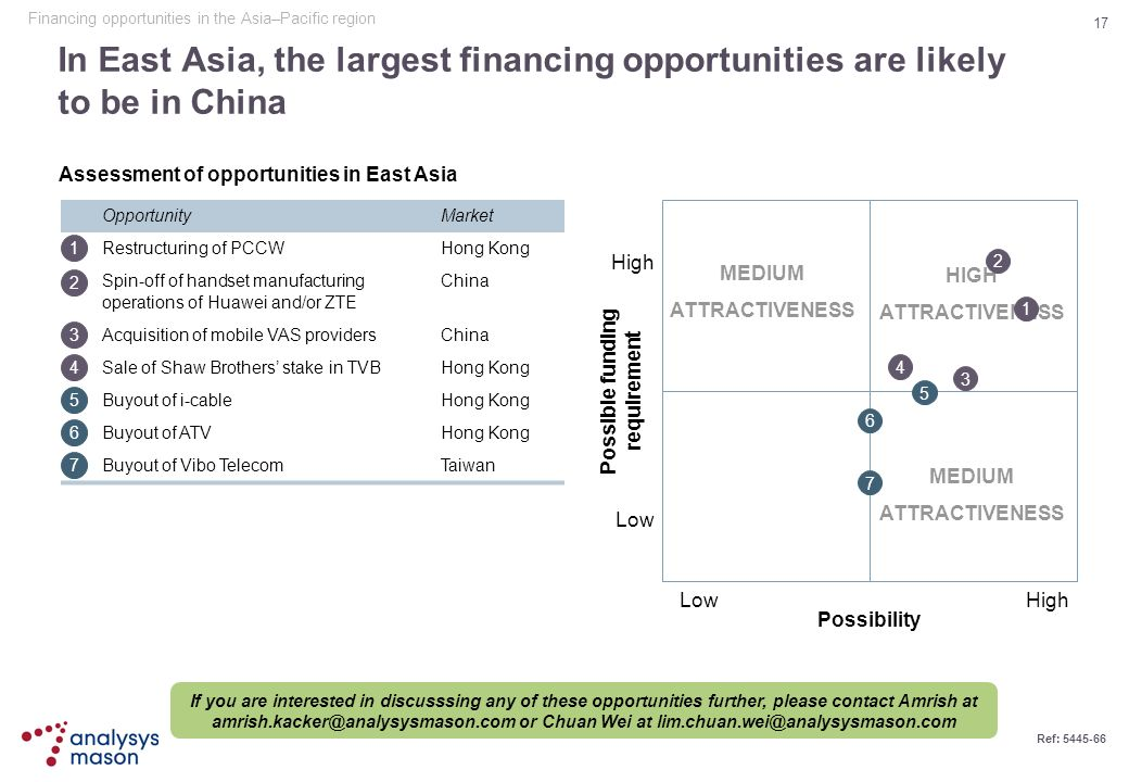 17 Ref: 5445-66 In East Asia, the largest financing opportunities are likely to be in China Assessment of opportunities in East Asia OpportunityMarket