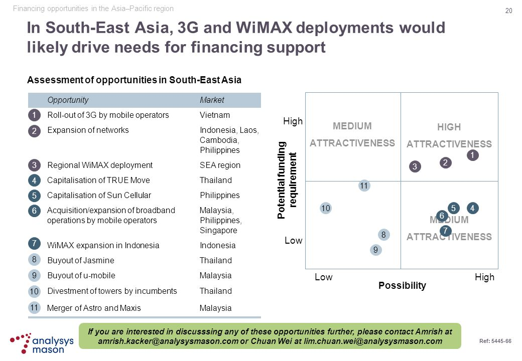 20 Ref: 5445-66 In South-East Asia, 3G and WiMAX deployments would likely drive needs for financing support Assessment of opportunities in South-East