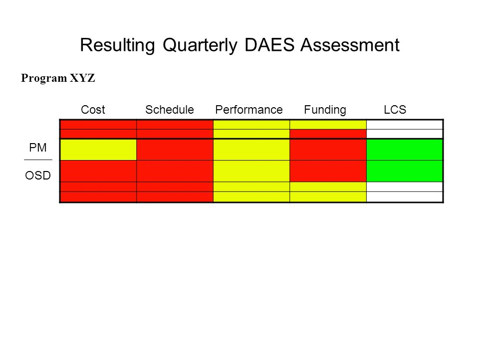 Resulting Quarterly DAES Assessment Cost Schedule Performance Funding LCS PM OSD Program XYZ