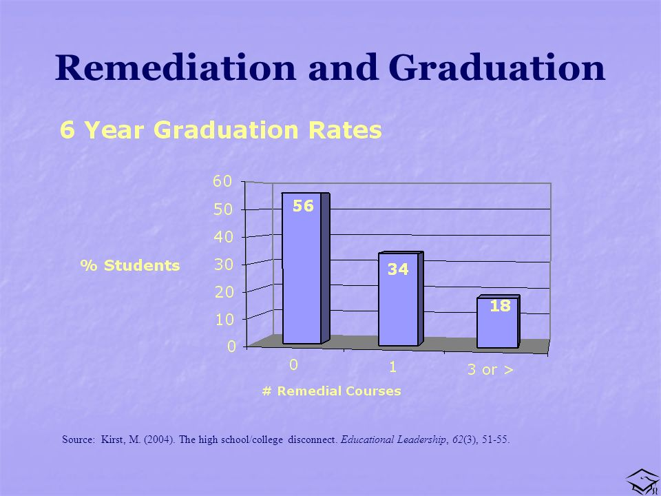 Remediation and Graduation Source: Kirst, M. (2004).
