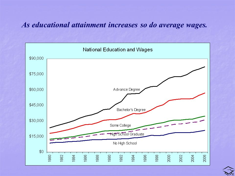 As educational attainment increases so do average wages.