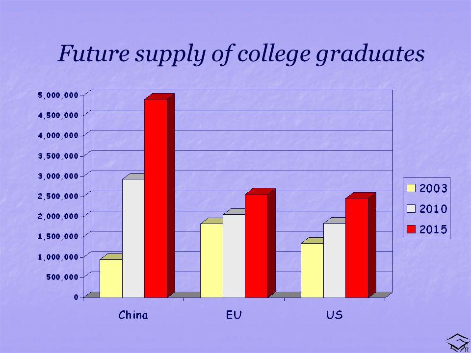 Future supply of college graduates