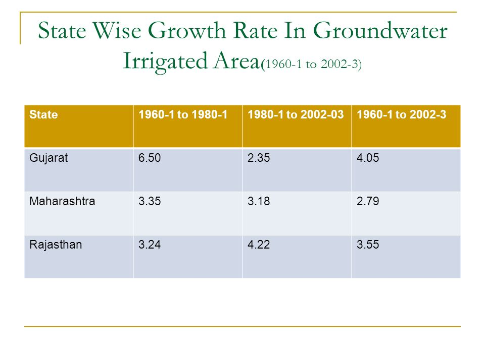 State Wise Growth Rate In Groundwater Irrigated Area (1960-1 to 2002-3) State1960-1 to 1980-11980-1 to 2002-031960-1 to 2002-3 Gujarat6.502.354.05 Mah