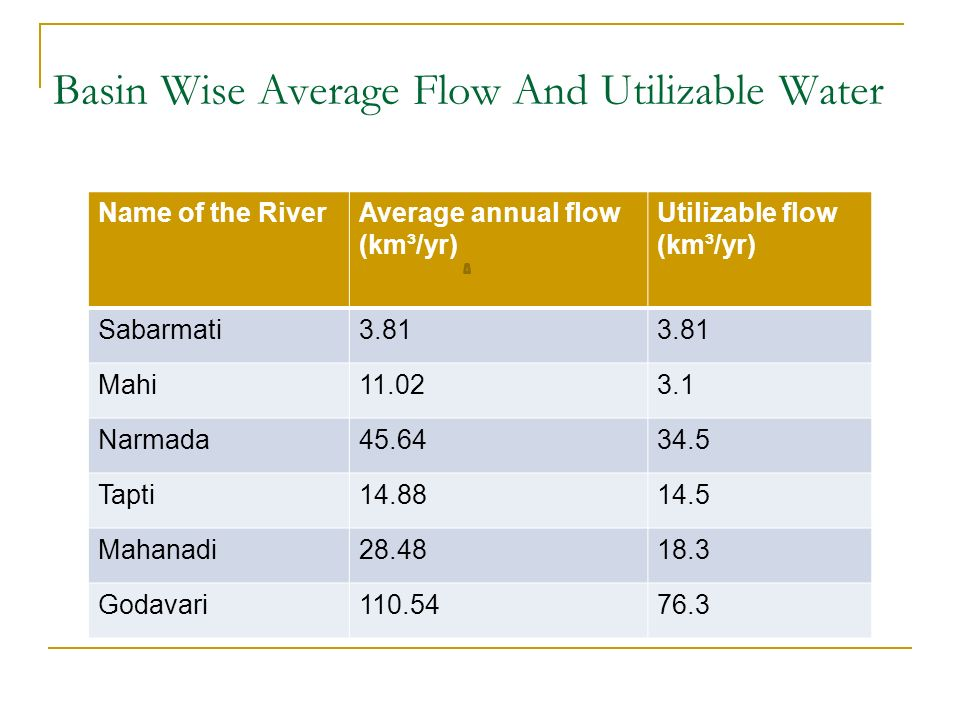 Basin Wise Average Flow And Utilizable Water Name of the RiverAverage annual flow (km³/yr) Utilizable flow (km³/yr) Sabarmati3.81 Mahi11.023.1 Narmada