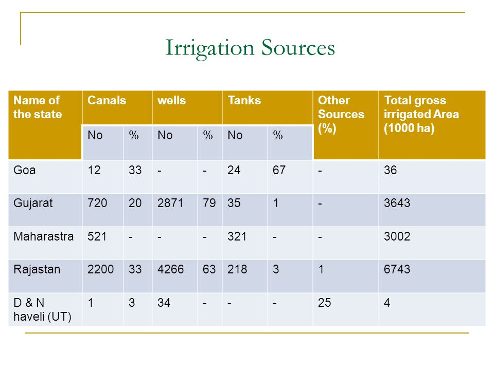 Irrigation Sources Name of the state CanalswellsTanksOther Sources (%) Total gross irrigated Area (1000 ha) No% % % Goa1233--2467-36 Gujarat72020287179351-3643 Maharastra521---321--3002 Rajastan220033426663218316743 D & N haveli (UT) 1334---254