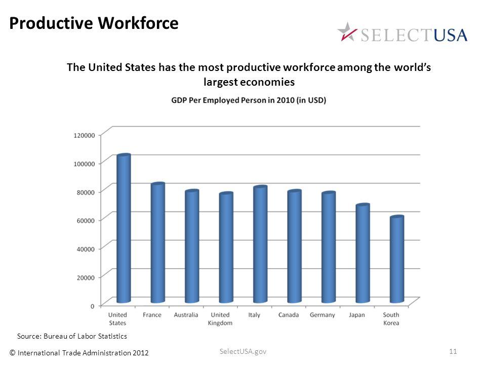 Productive Workforce The United States has the most productive workforce among the worlds largest economies Source: Bureau of Labor Statistics SelectU