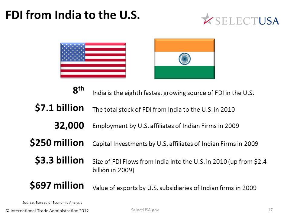 FDI from India to the U.S. 8 th $7.1 billion 32,000 $250 million $3.3 billion $697 million Source: Bureau of Economic Analysis India is the eighth fas