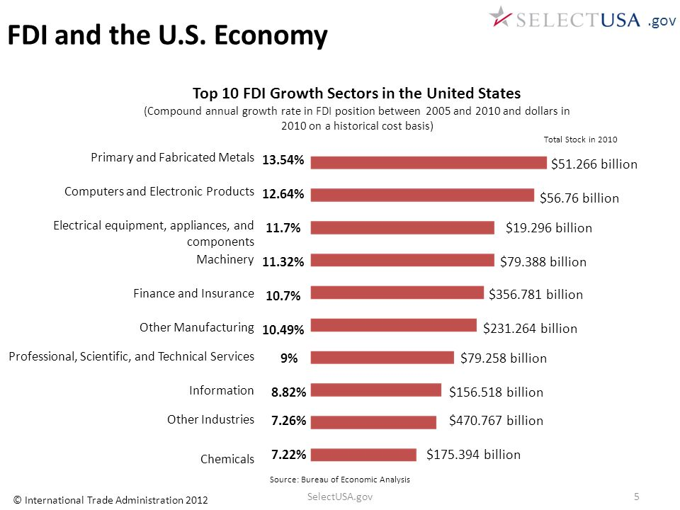 Top 10 FDI Growth Sectors in the United States (Compound annual growth rate in FDI position between 2005 and 2010 and dollars in 2010 on a historical