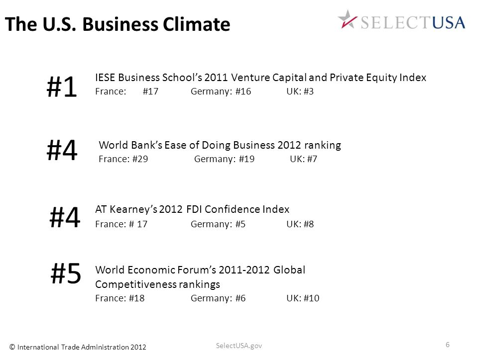 The U.S. Business Climate World Economic Forums 2011-2012 Global Competitiveness rankings France: #18Germany: #6UK: #10 AT Kearneys 2012 FDI Confidenc