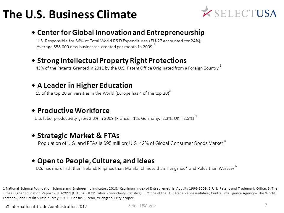 Center for Global Innovation and Entrepreneurship U.S. Responsible for 36% of Total World R&D Expenditures (EU-27 accounted for 24%); Average 558,000