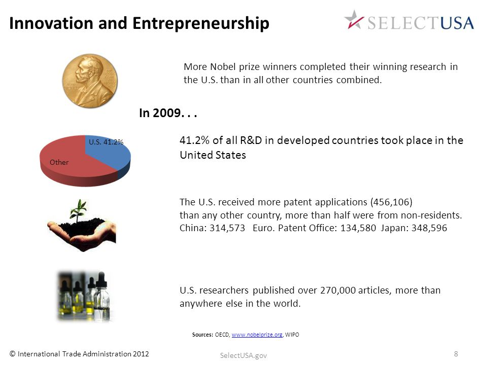 Innovation and Entrepreneurship 41.2% of all R&D in developed countries took place in the United States More Nobel prize winners completed their winni