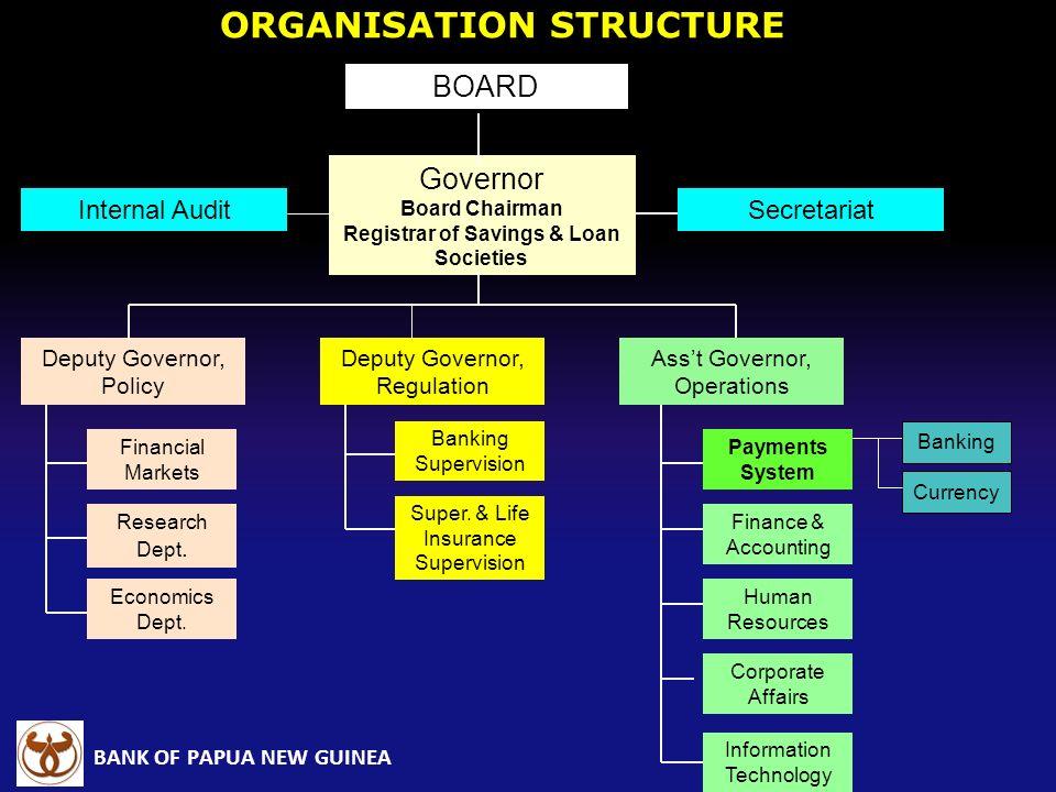 BANK OF PAPUA NEW GUINEA Governor Board Chairman Registrar of Savings & Loan Societies Deputy Governor, Policy Deputy Governor, Regulation Asst Govern
