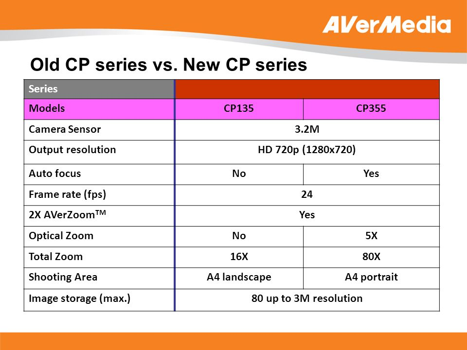 Series ModelsCP135CP355 Camera Sensor3.2M Output resolutionHD 720p (1280x720) Auto focusNoYes Frame rate (fps)24 2X AVerZoom TM Yes Optical ZoomNo5X T