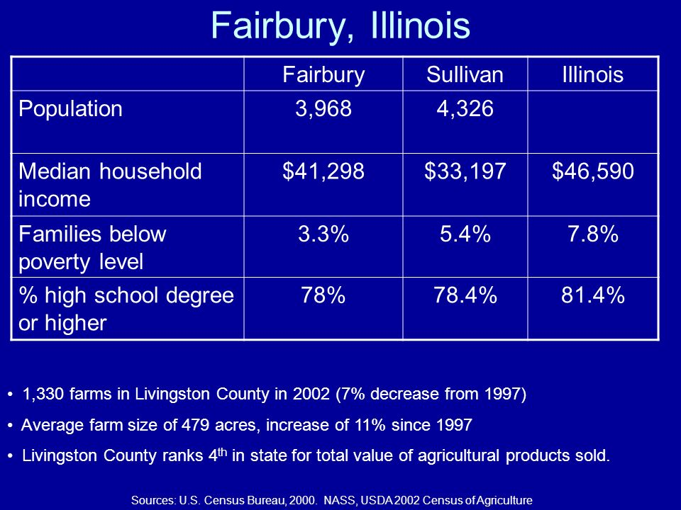 Fairbury, Illinois FairburySullivanIllinois Population3,9684,326 Median household income $41,298$33,197$46,590 Families below poverty level 3.3%5.4%7.8% % high school degree or higher 78%78.4%81.4% 1,330 farms in Livingston County in 2002 (7% decrease from 1997) Average farm size of 479 acres, increase of 11% since 1997 Livingston County ranks 4 th in state for total value of agricultural products sold.