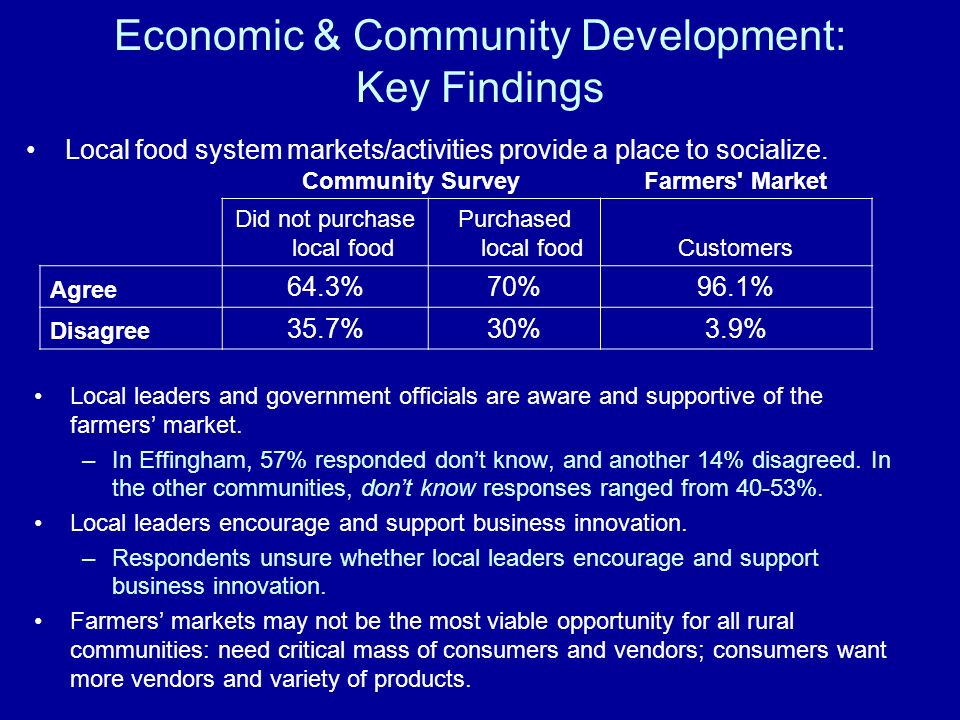 Economic & Community Development: Key Findings Local leaders and government officials are aware and supportive of the farmers market.