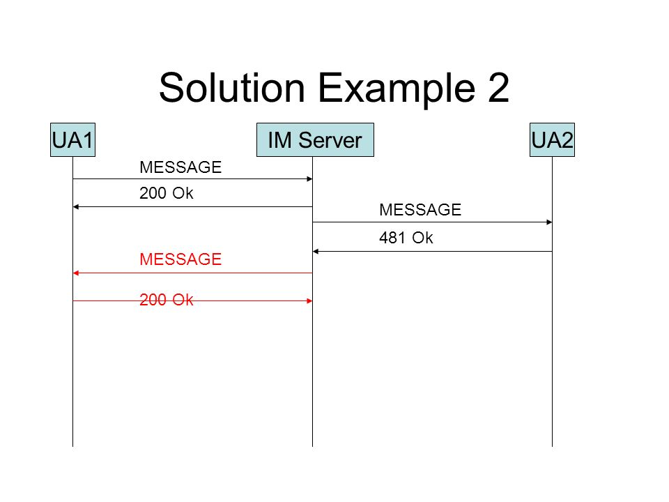 Solution Example 2 UA1UA2IM Server MESSAGE 481 Ok 200 Ok MESSAGE 200 Ok