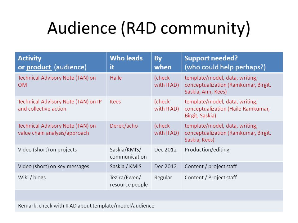 Audience (R4D community) Activity or product (audience) Who leads it By when Support needed? (who could help perhaps?) Technical Advisory Note (TAN) o