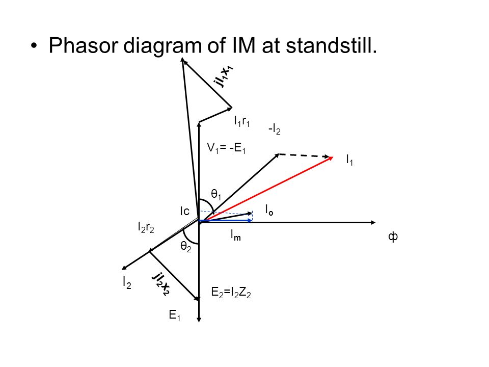 Phasor diagram of IM at standstill. E1E1 E 2 =I 2 Z 2 I2I2 I2r2I2r2 jI 2 x 2 ф ImIm Ic -I 2 I1I1 V 1 = -E 1 I1r1I1r1 jI 1 x 1 IoIo θ1θ1 θ2θ2