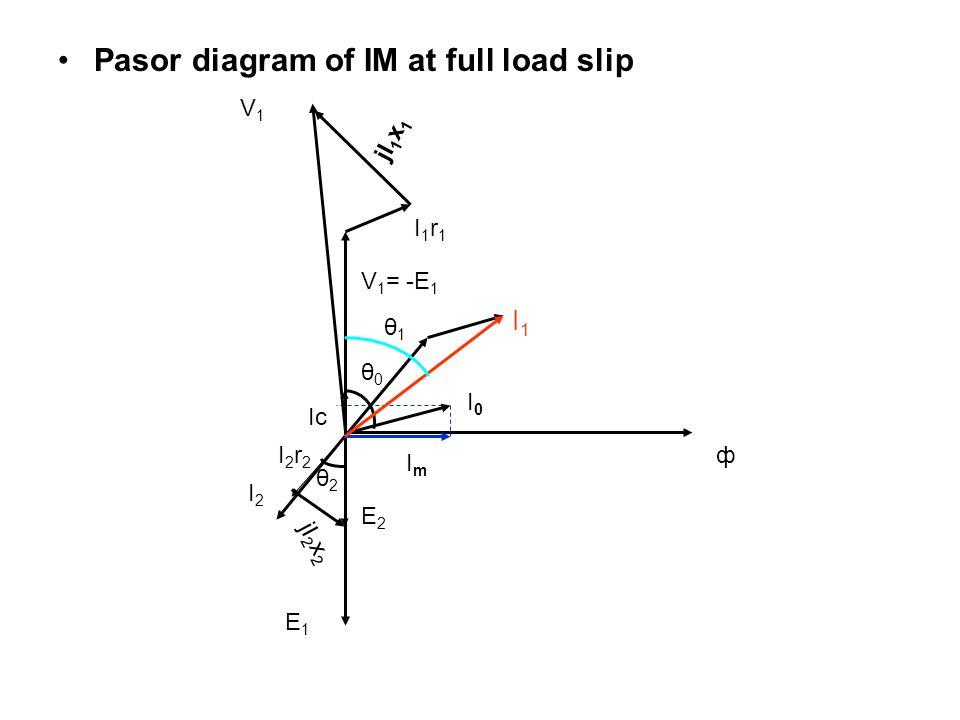 Pasor diagram of IM at full load slip E1E1 ф ImIm Ic I1I1 V 1 = -E 1 I1r1I1r1 jI 1 x 1 V1V1 I0I0 θ0θ0 E2E2 I2I2 jI 2 x 2 I2r2I2r2 θ1θ1 θ2θ2