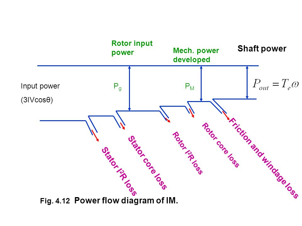 PMPM Fig. 4.12 Power flow diagram of IM. Stator I 2 R loss Stator core loss Rotor I 2 R loss Rotor core loss Friction and windage loss PgPg Rotor inpu