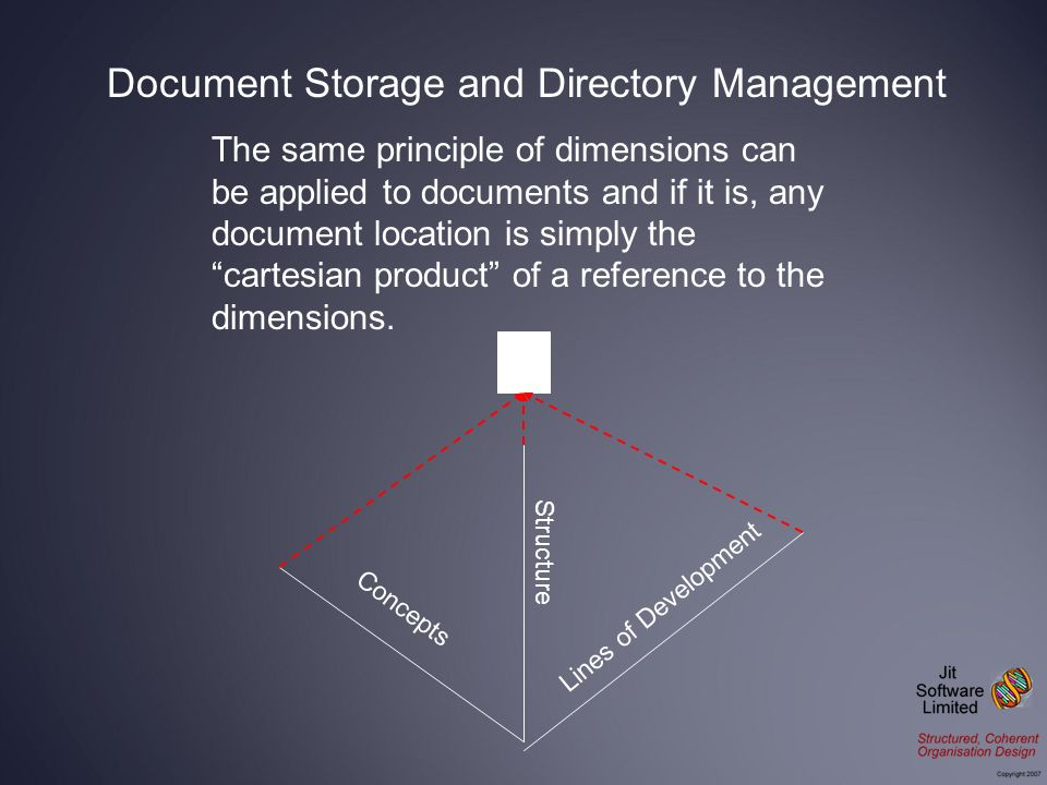 The same principle of dimensions can be applied to documents and if it is, any document location is simply the cartesian product of a reference to the dimensions.
