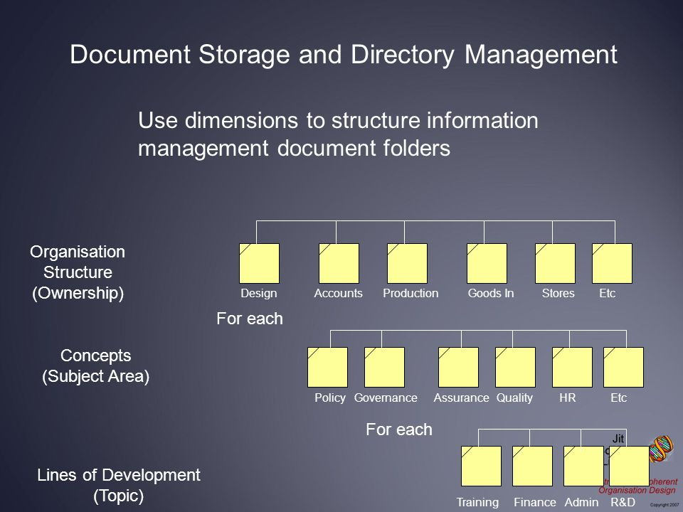 Use dimensions to structure information management document folders Organisation Structure (Ownership) DesignAccountsProductionGoods InStoresEtc Concepts (Subject Area) PolicyGovernanceAssuranceQualityHREtc Lines of Development (Topic) TrainingFinanceAdminR&D For each Document Storage and Directory Management