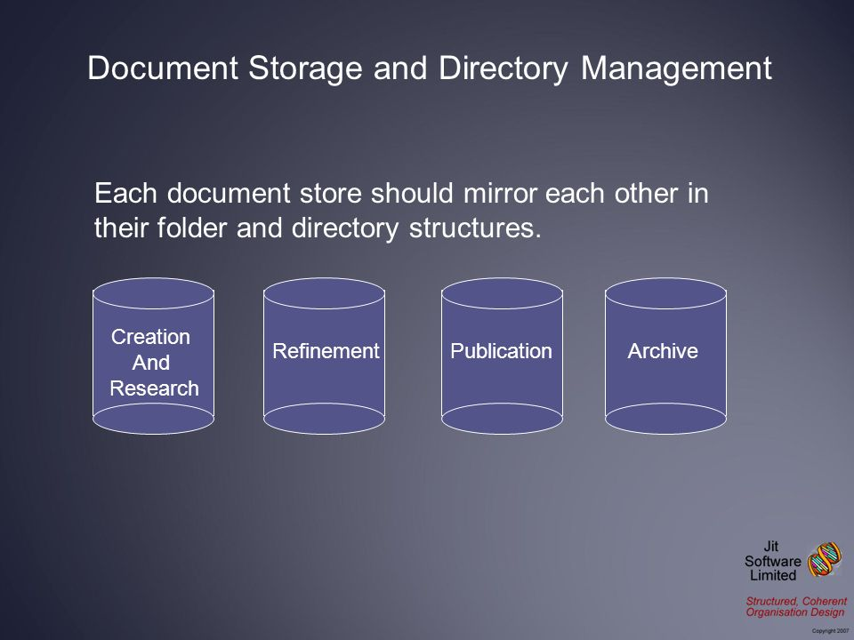 Each document store should mirror each other in their folder and directory structures.