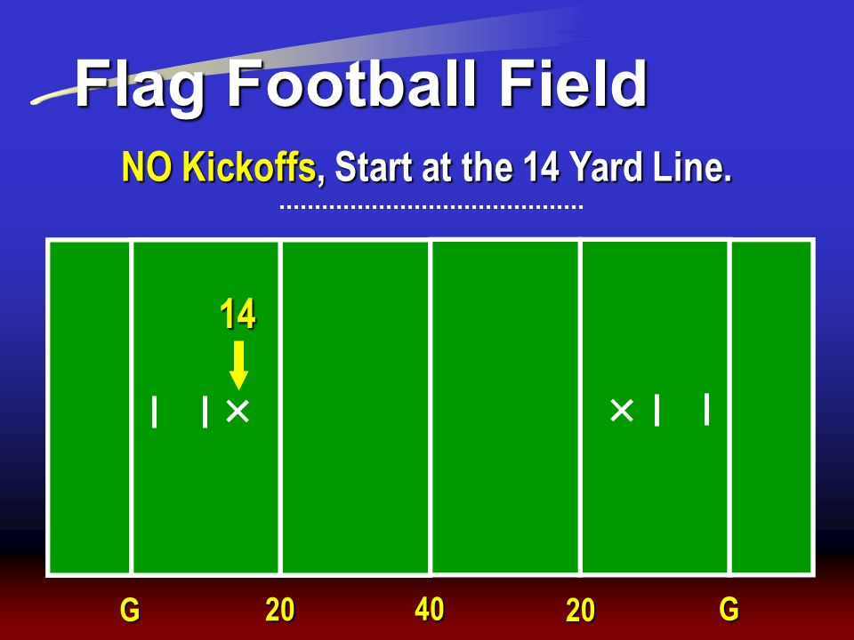 Flag Football Field G 20 40 20 G NO Kickoffs, Start at the 14 Yard Line. 14