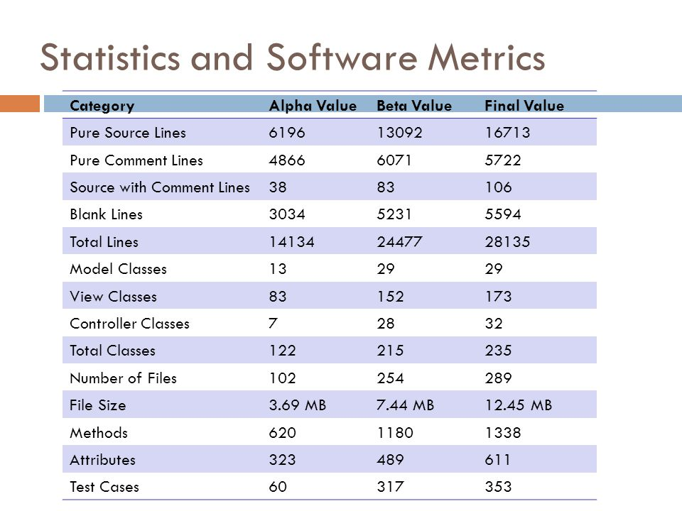 Statistics and Software Metrics CategoryAlpha ValueBeta ValueFinal Value Pure Source Lines Pure Comment Lines Source with Comment Lines Blank Lines Total Lines Model Classes1329 View Classes Controller Classes72832 Total Classes Number of Files File Size3.69 MB7.44 MB12.45 MB Methods Attributes Test Cases