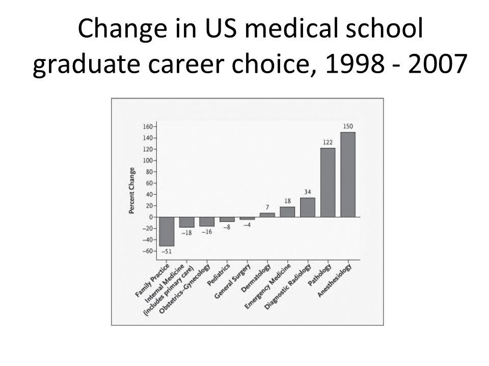 Change in US medical school graduate career choice, 1998 - 2007