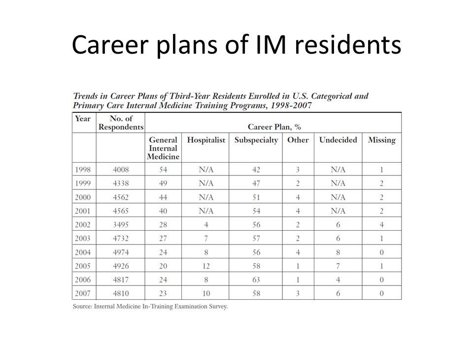 Career plans of IM residents