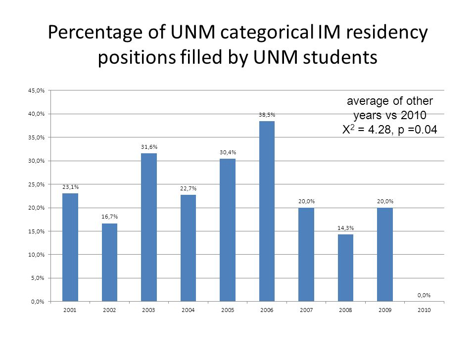 Percentage of UNM categorical IM residency positions filled by UNM students average of other years vs 2010 Χ 2 = 4.28, p =0.04