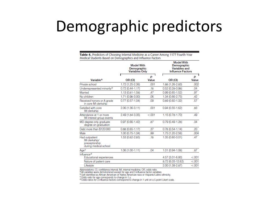 Demographic predictors