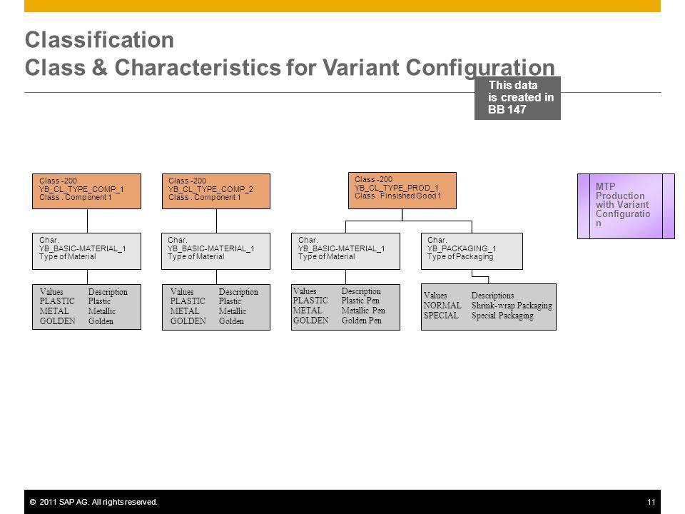 ©2011 SAP AG. All rights reserved.11 Class -200 YB_CL_TYPE_COMP_1 Class. Component 1 ValuesDescription PLASTICPlastic METALMetallic GOLDENGolden Char.