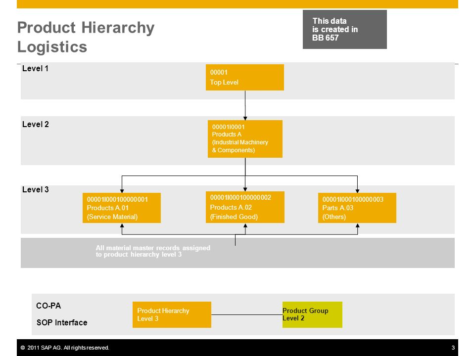 ©2011 SAP AG. All rights reserved.3 Product Hierarchy Logistics 00001 Top Level 00001I0001 Products A (Industrial Machinery & Components) 00001I000100