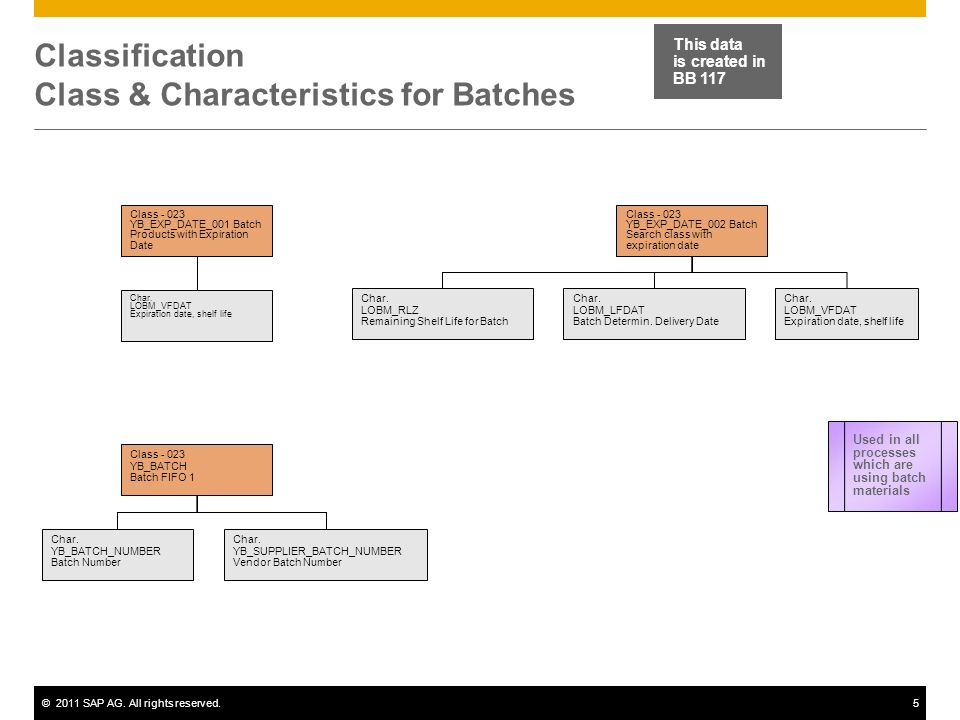 ©2011 SAP AG. All rights reserved.5 Classification Class & Characteristics for Batches Class - 023 YB_EXP_DATE_001 Batch Products with Expiration Date