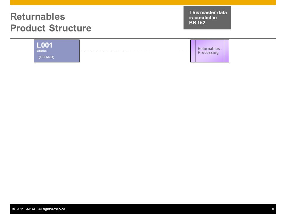 ©2011 SAP AG. All rights reserved.8 Returnables Product Structure L001 Empties (LEIH-ND) Returnables Processing This master data is created in BB 152