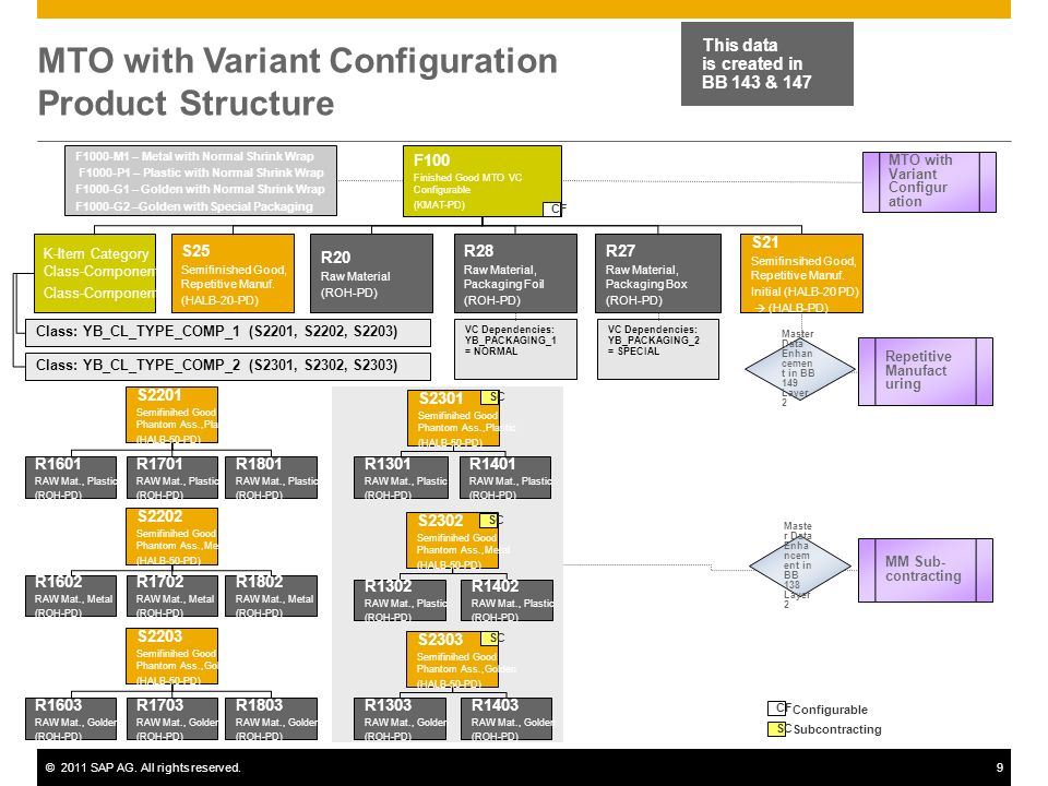 ©2011 SAP AG. All rights reserved.9 MTO with Variant Configuration Product Structure This data is created in BB 143 & 147 F100 Finished Good MTO VC Co