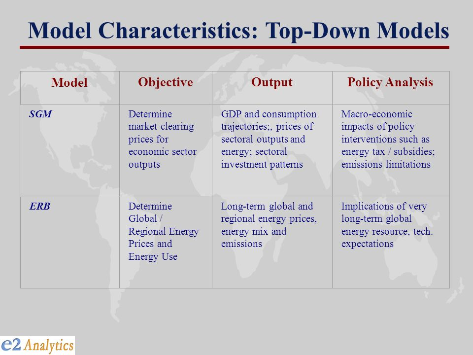 Model ObjectiveOutputPolicy Analysis SGM Determine market clearing prices for economic sector outputs GDP and consumption trajectories;, prices of sec