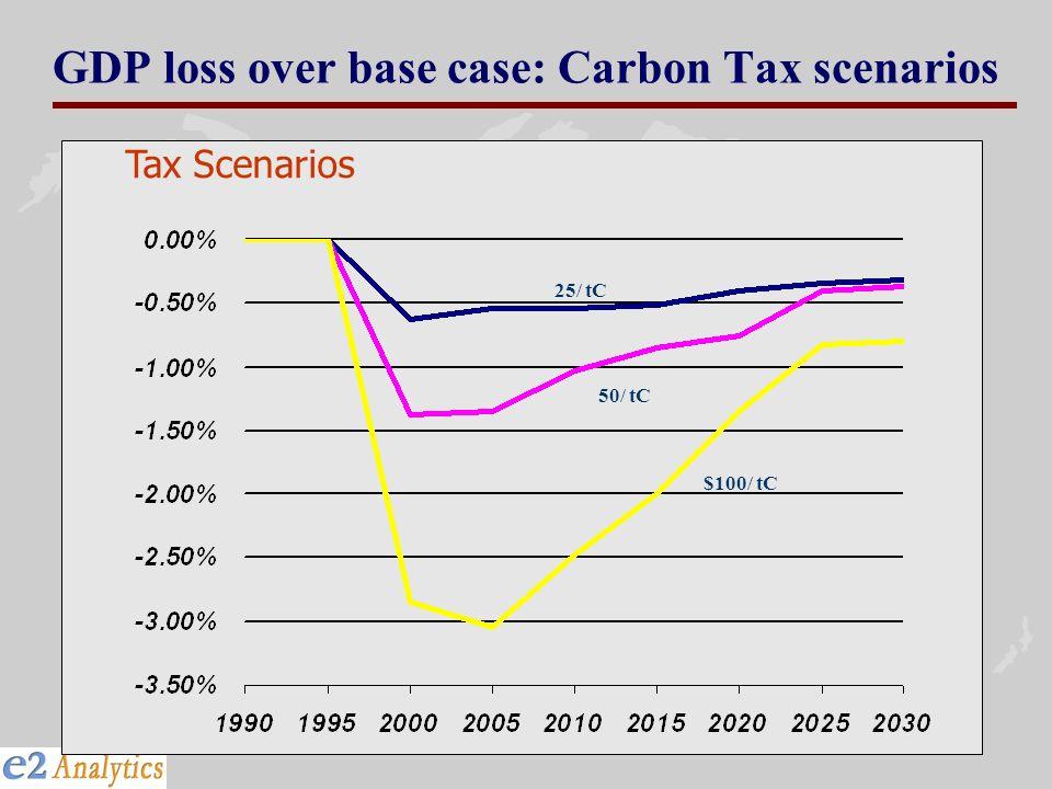 GDP loss over base case: Carbon Tax scenarios Tax Scenarios $100/ tC 50/ tC 25/ tC