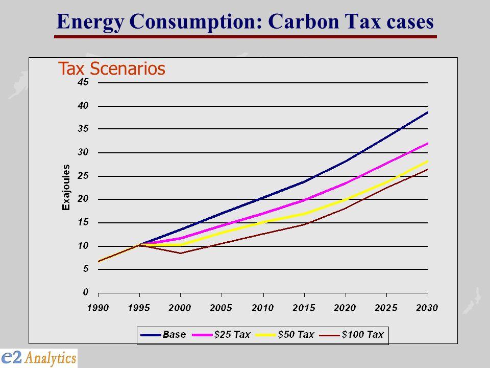 Energy Consumption: Carbon Tax cases Tax Scenarios