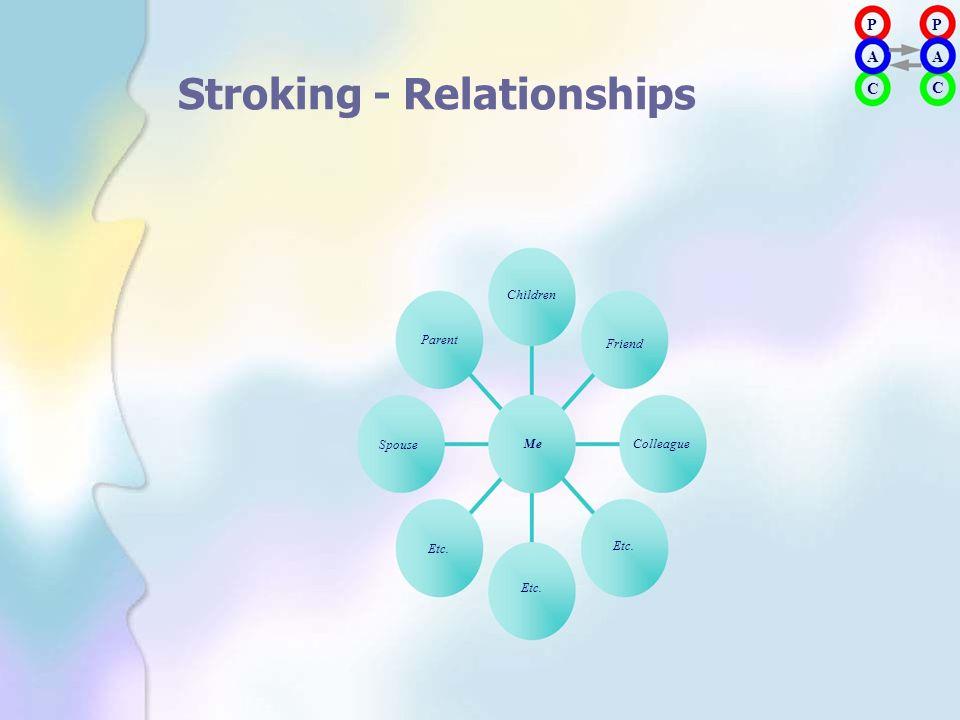 PAPA PAPA Stroking - Relationships Children Parent Friend C C Spouse Etc. Me Etc. Colleague Etc.