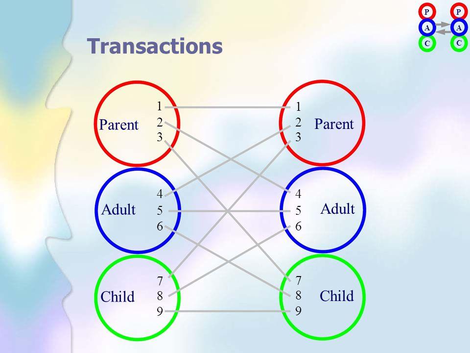 PAPA PAPA Transactions 1 1 C C Parent Adult Child 2345678923456789 2345678923456789 Parent Adult Child