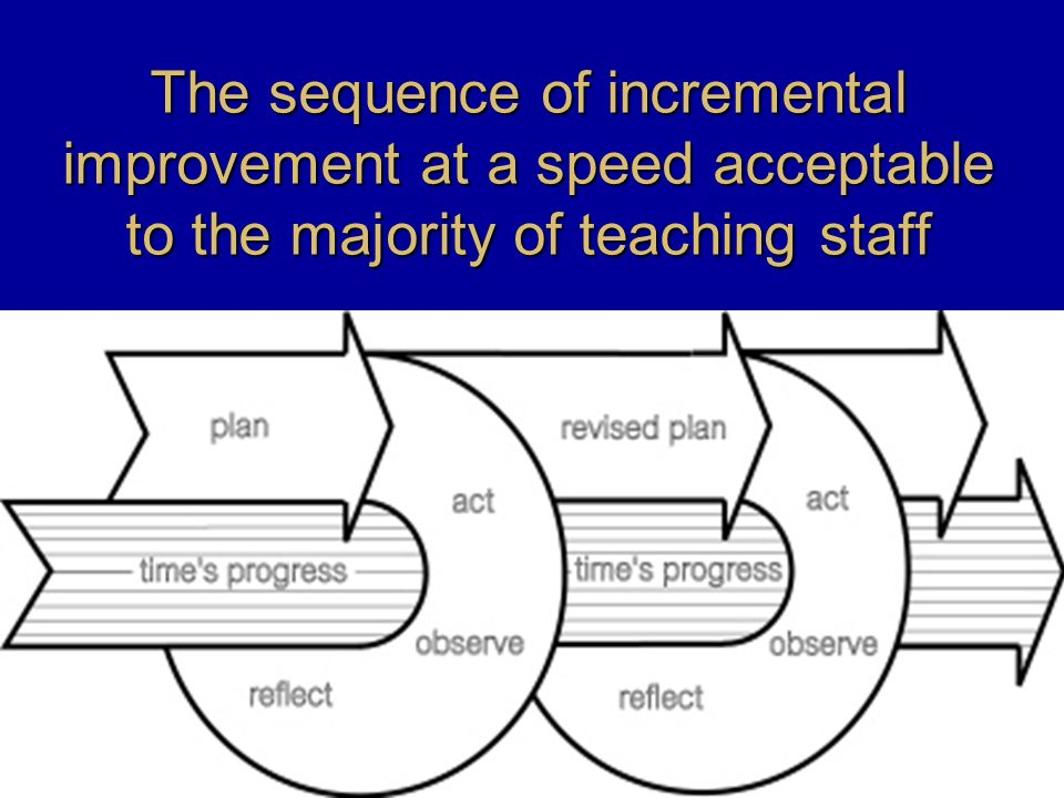 The sequence of incremental improvement at a speed acceptable to the majority of teaching staff